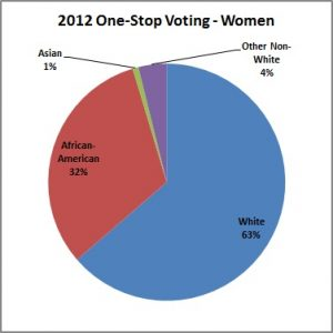 2012_One-Stop_Voting-Women