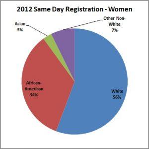 2012_Same_Day_Registration-Women