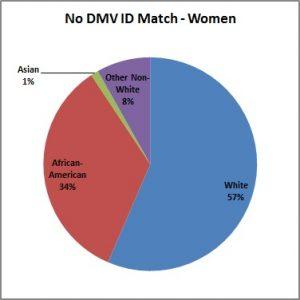 No_DMV_ID_Match-Women