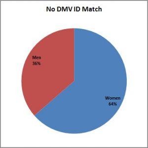 No_DMV_ID_Match