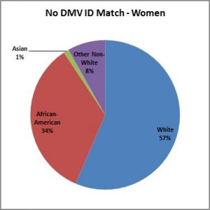 No_DMV_ID_Match-Women