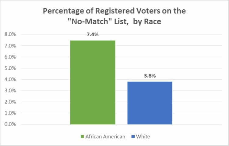 Voter-ID disproportionately burdens African American voters