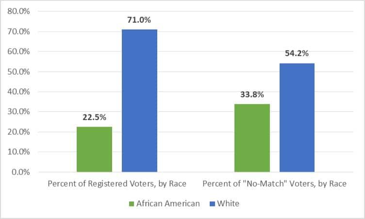 Voter-ID Impact